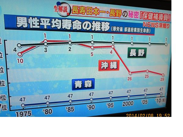 長野平均寿命.png